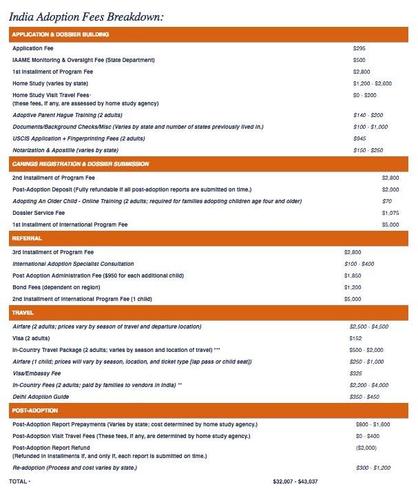 Screenshot_2020-02-04 India Adoption Cost America World Adoption Adoption Fees